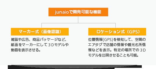 junaioで開発可能な機能