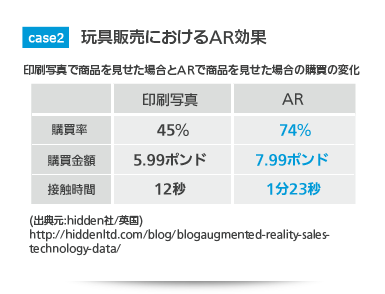 玩具販売におけるAR効果